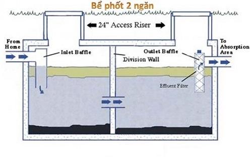 tắc bồn cầu có ảnh hưởng gì đến bể phốt